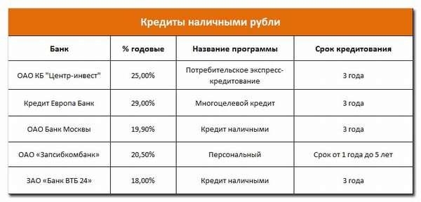 Отп банк процентная ставка на потребительский кредит 2020