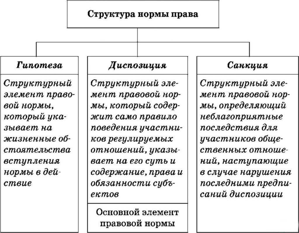 элементы уголовно правовых норм
