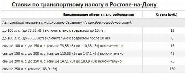 Ставки транспортного налога на 2014 год в тульской области ставки транспортного налога в краснодарском крае в 2015 году