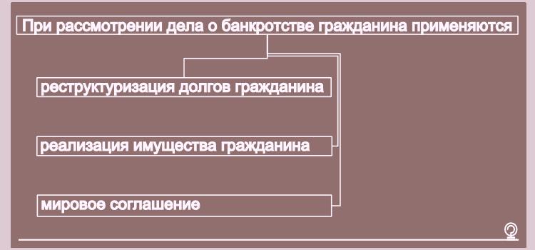 реализация долгов гражданина