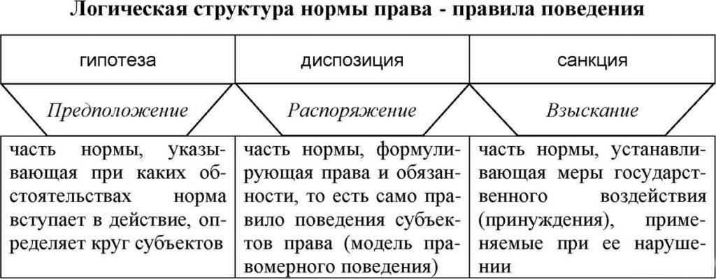 структура уголовно-процессуальной нормы