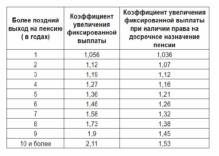 Коэффициенты при выходе на пенсию после рекомендуемого срока