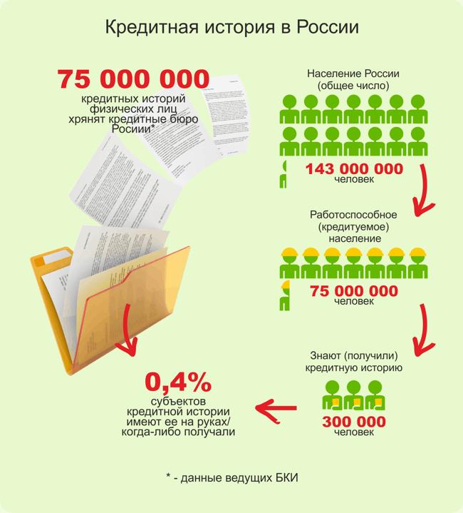 Как очистить кредитную историю в россии