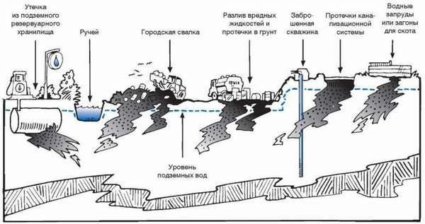 загрязнения окружающей среды
