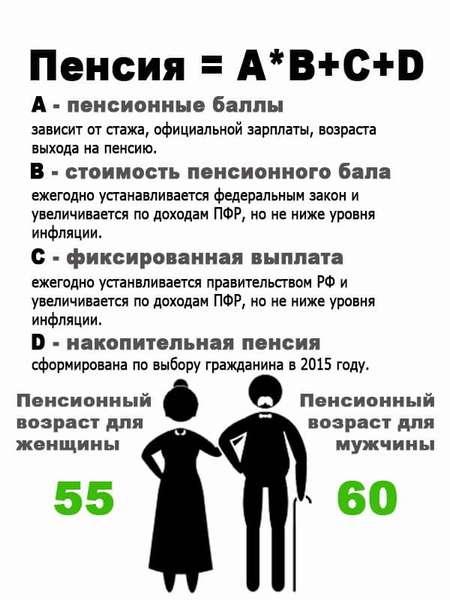 Формула подсчета пенсии