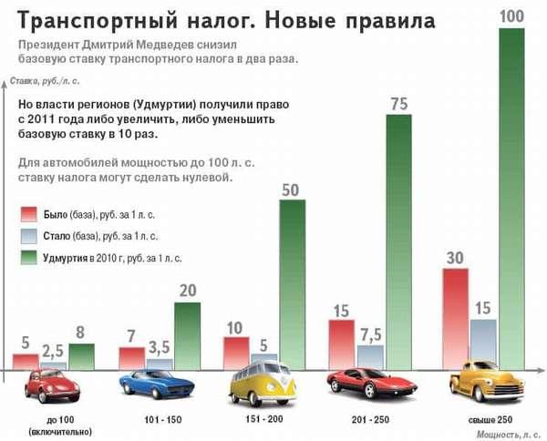 Транспортный налог 2010 ставки по оренбургской области ставки на спорт x bet