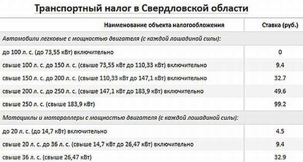 Какие ставки транспортного тналога в ленинградской области заработать в интернете узбекистане